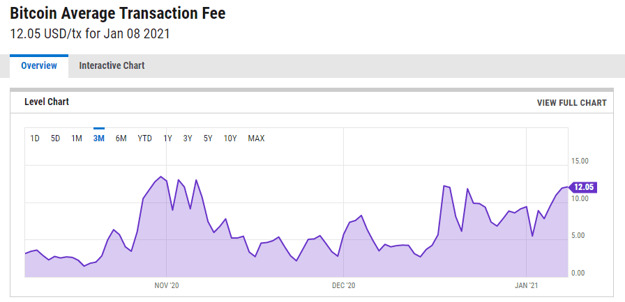 ETH Fees Surge to All Time High After the Crypto Passed the $1,000 Mark