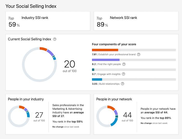 LinkedIn's Social selling index dashboard