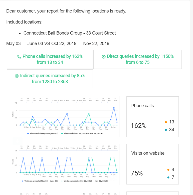 year over year improvement from web 2.0 ranker client
