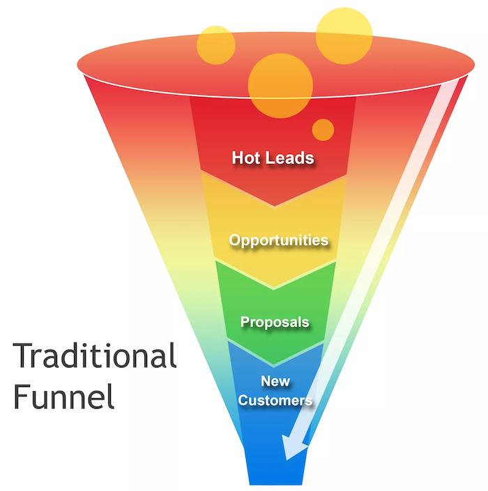 Conversion Funnel - Traditional AIDA Sales Funnel Model